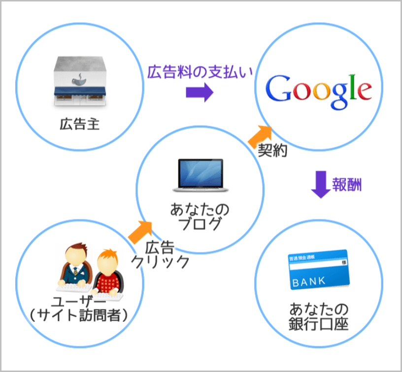 Google AdSense説明図