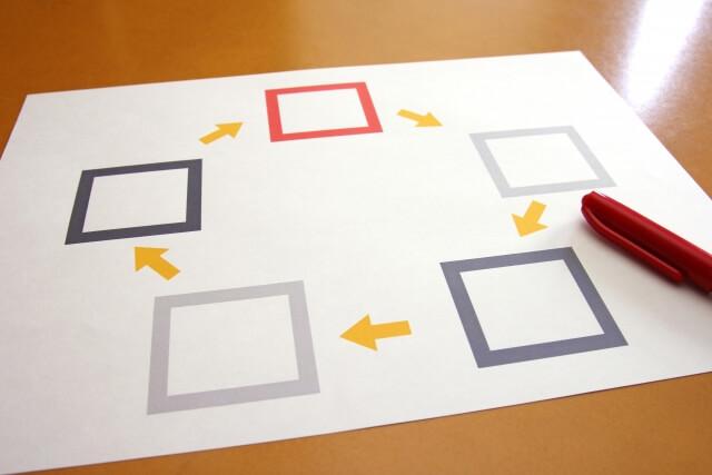 流れ作業と矢印